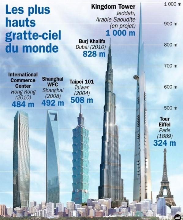 Das höchste gebäude der welt Burj Khalifa