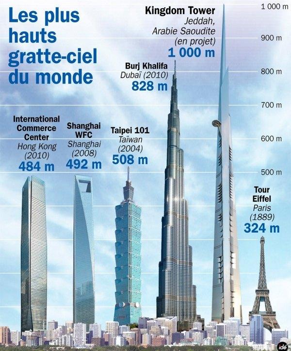 Welt Gebäude (Höchste) Burj Khalifa